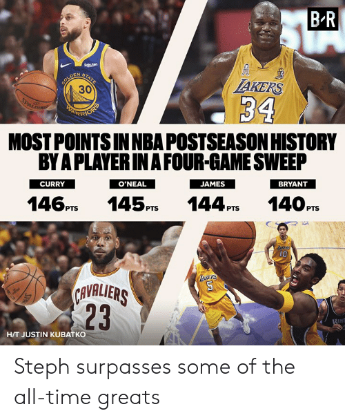 Game, History, and Time: B-R  AKERS  30  MOST POINTS INNBA POSTSEASON HISTORY  BY A PLAYERIN A FOUR-GAME SWEEP  CURRY  BRYANT  O'NEAL  146PTS 145PS 144P14OPTS  1O  KERS  AVALIERS  23  H/T JUSTIN KUBATKO Steph surpasses some of the all-time greats