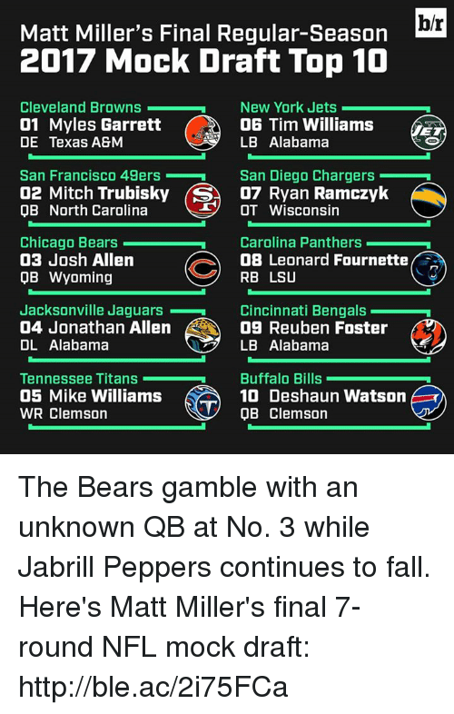 New York Jets: b/r  Matt Miller's Final Regular-Season  2017 Mock Draft Top 10  Cleveland Browns  01 Myles Garrett  DE Texas A8M  New York Jets  06 Tim Williams  LB Alabama  San Francisco 49ers  02 Mitch Trubisky S07 Ryan Ramczyk  0B North Carolina  San Diego Chargers .  OT Wisconsin  Chicago Bears  03 Josh Allen  QB Wyoming  Carolina Panthers  O8 Leonard Fournette  RB LSU  Jacksonville Jaguars  04 Jonathan Allen  DL Alabama  Cincinnati Bengalsn  09 Reuben Foster  LB Alabama  Tennessee Titans  05 Mike Williams  WR Clemson  Buffalo Bills  10 Deshaun Watson  OB Clemson The Bears gamble with an unknown QB at No. 3 while Jabrill Peppers continues to fall.  Here's Matt Miller's final 7-round NFL mock draft: http://ble.ac/2i75FCa