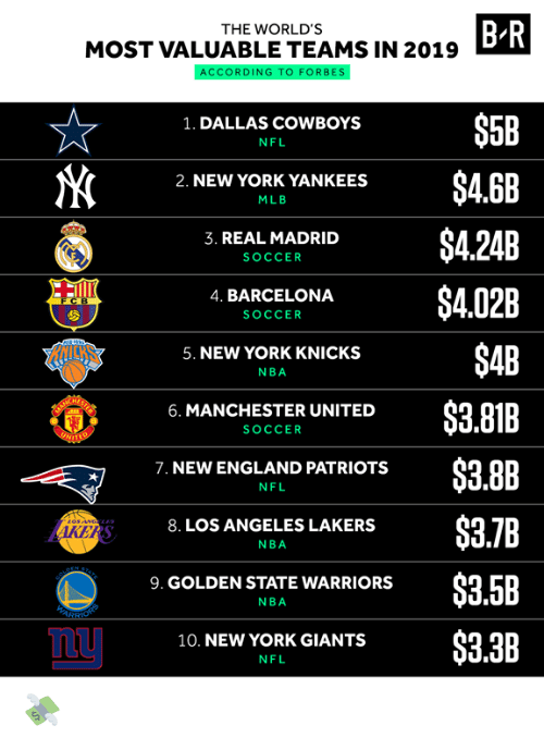 MLB: B R  THE WORLD'S  MOST VALUABLE TEAMS IN 2019  ACCORDING TO FORBES  $5B  1. DALLAS COWBOYS  NFL  $4.6B  2. NEW YORK YANKEES  MLB  $4.24B  3. REAL MADRID  SOCCER  $4.02B  4. BARCELONA  FCB  SOCCER  $4B  5. NEW YORK KNICKS  NBA  $3.81B  6. MANCHESTER UNITED  SOCCER  UNIT  $3.8B  7. NEW ENGLAND PATRIOTS  NFL  $3.7B  8. LOS ANGELES LAKERS  AKERS  NBA  STATE  PEN  $3.5B  9. GOLDEN STATE WARRIORS  NBA  ARSHONS  $3.3B  10. NEW YORK GIANTS  NFL 💸