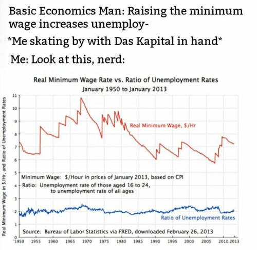 the basic links between minimum wage and unemployment Chapter 10 unemployment study to pay its workers → workers deserve a basic standard get unemployment - if the minimum wage is below the equilibrium wage.