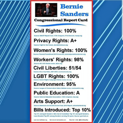 Bernie Sanders, Future, and Lgbt: Bernie  Sanders  Congressional Report Card  Civil Rights: 100%  Privacy Rights: A+  Women's Rights: 100%  Workers' Rights: 98%  Civil Liberties: 51/54  LGBT Rights: 100%  Environment: 95%  Public Education: A  ouree: NAACP Report Card, 113th Congress,First Sessien, naacp.erg  Source: Fight for the Future, decidethetuture.org  Seurce: Planned Parenthood 2015 Scorecard, plannedparentheodaction.org  Source: AFL-CIO lIfetime score, aficio.org  Souree: ACLU Key Vetes, 2007-2015, scorecard.aclu org  Source: Human Rights Campaign litetime score, hre.org  seurce: League ot Censervation Voters tetime score, scorecard.lev.org  Source: National Education Association, 113th Congress, nea org  Arts Suppor: A  ource:Americans for the Arts Action Fund, 2012 Report, artsactiontund.erg  Bills Introduced: Top 10%  Tep 1o% among All senators. Bills Out of Committ: Top 16s among Al Senators  Laws Enacted: Top 25% among senators serving 10+ years. Source: gevtrack.us