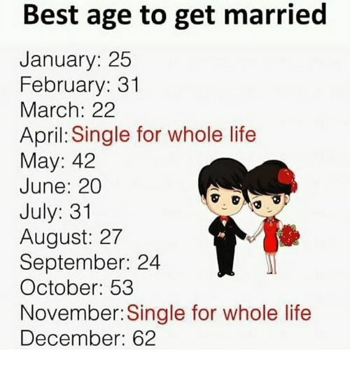 July 31: Best age to get married  January: 25  February: 31  March: 2:2  April: Single for whole life  May: 42  June: 20  July: 31  August: 27  September: 24  October: 53  November: Single for whole life  December: 62