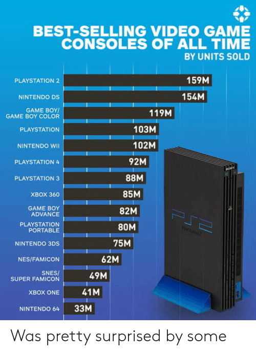 portable: BEST-SELLING VIDEO GAME  CONSOLES OF ALL TIME  BY UNITS SOLD  159M  PLAYSTATION 2  154M  NINTENDO DS  GAME BOY  GAME BOY COLOR  119M  103M  PLAYSTATION  102M  NINTENDO WI  92M  PLAYSTATION 4  sONY  PLAYSTATION 3  85M  XBOX 360  GAME BOY  ADVANCE  82M  PJ  PLAYSTATION  PORTABLE  80M  75M  NINTENDO 3DS  62M  NES/FAMICON  SNES/  SUPER FAMICON  49M  41M  XBOX ONE  33M  NINTENDO 64 Was pretty surprised by some