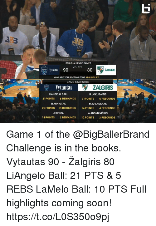 Bbb, Books, and Memes: BIG B  BBB CHALLENGE GAMES  4TH QTR  ytautas 90  80  WHO ARE YOU ROOTING FOR? #BALLISLIFE  GAME STATISTICS  Vytautas lAte  ZALGIRIS  dul  LIANGELO BALL  R.JOKUBAITIS  21POINTS 5 REBOUNDS 31 POINTS 6 REBOUNDS  R.MINIOTAS  M.ARLAUSKAS  20 POINTS  13 REBOUNDS  14 POINTS  4 REBOUNDS  J.SINICA  A.ADOMAVIČIUS  14 POINTS  7 REBOUNDS  12 POINTS  3 REBOUNDS Game 1 of the @BigBallerBrand Challenge is in the books.  Vytautas 90 - Žalgiris 80  LiAngelo Ball: 21 PTS & 5 REBS LaMelo Ball: 10 PTS   Full highlights coming soon! https://t.co/L0S350o9pj