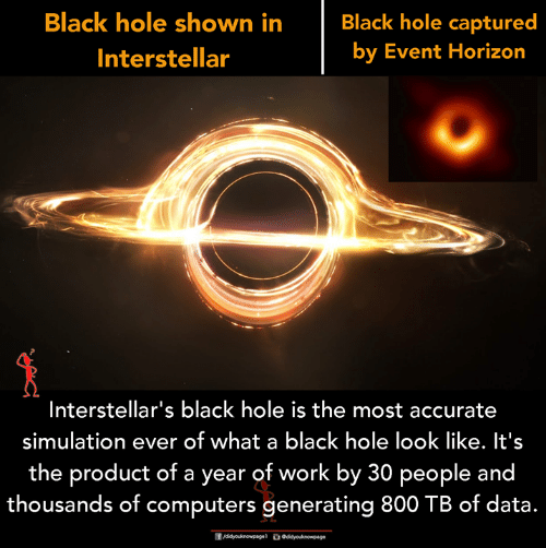 horizon: Black hole shown in  Interstellar  Black hole captured  by Event Horizon  Interstellar's black hole is the most accurate  simulation ever of what a black hole look like. It's  the product of a year of work by 30 people and  thousands of computers generating 800 TB of data.