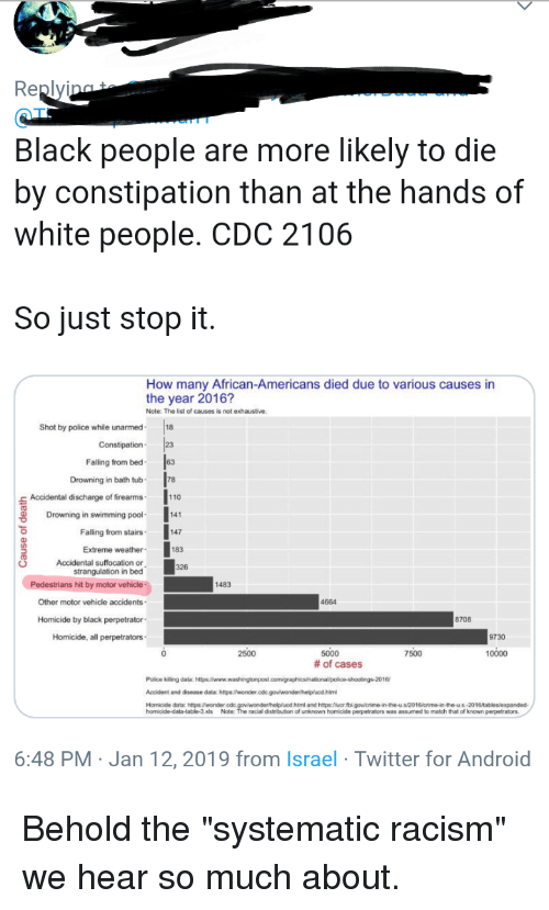 Andrew Bogut, Android, and Police: Black people are more likely to die  by constipation than at the hands of  white people. CDC 2106  So just stop it  How many African-Americans died due to various causes in  the year 2016?  Note: The list of causes is not exhaustive.  Shot by police while unarmed18  Constipation  Falling from bed  Drowning in bath tub  s Accidental discharge of firearms  Drowning in swimming pool  Falling from stairs  Extreme weather  110  141  147  183  strangulation in bed  hit by motor vehicle  Other motor vehicle accidents  Homicide by black perpetrator  Homicide, all perpetrators  1483  4664  8708  9730  2500  5000  # of cases  7500  10000  Police killing data: https:/www.washingtonpost  Accident and disease data: htps:/wonder.cdc.govlwondenhelplucd.htm  Homicide data: https:wonder.cdc  racial distribution of unkunown homicide perpetrators was assumed to match that of kknown perpetrators  6:48 PM Jan 12, 2019 from Israel Twitter for Android