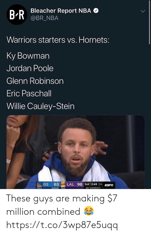 Wednesday: Bleacher Report NBA  @BR_NBA  B-R  Warriors starters vs. Hornets:  Ky Bowman  Jordan Poole  Glenn Robinson  Eric Paschall  Willie Cauley-Stein  63 IKER LAL 98 3rd 2:49 24E  GS  BONUS TO:5  TO: 2  NBA WEDNESDAY These guys are making $7 million combined 😂 https://t.co/3wp87e5uqq