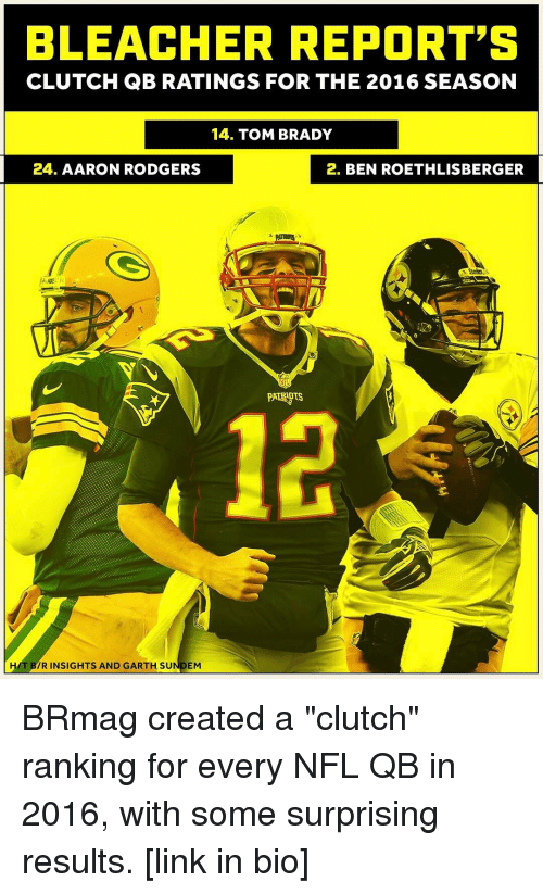 """Rodgering: BLEACHER REPORT'S  CLUTCH QB RATINGS FOR THE 2016 SEASON  14. TOM BRADY  24. AARON RODGERS  2. BEN ROETHLISBERGER  HAT IR INSIGHTS AND GARTH SU  EM BRmag created a """"clutch"""" ranking for every NFL QB in 2016, with some surprising results. [link in bio]"""
