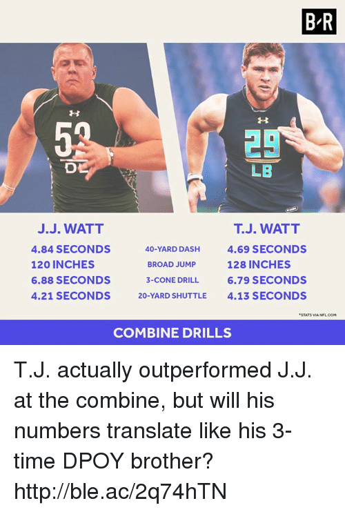 J J Watt: BR  LB  J. WATT  J.J. WATT  4.84 SECONDS  40-YARD DASH  4.69 SECONDS  120 INCHES  128 INCHES  BROAD JUMP  6.88 SECONDS  3-CONE DRILL 6.79 SECONDS  4.21 SECONDS  20-YARD SHUTTLE  4.13 SECONDS  STATSVIA NFL COM  COMBINE DRILLS T.J. actually outperformed J.J. at the combine, but will his numbers translate like his 3-time DPOY brother? http://ble.ac/2q74hTN