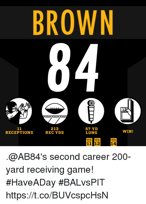 Bailey Jay, Memes, and Game: BROWN  Tmnn  213  REC YDS  57 YD  LONG  RECEPTIONS  WIN!  WK WK  WK  11 12  14 .@AB84's second career 200-yard receiving game! #HaveADay #BALvsPIT https://t.co/BUVcspcHsN