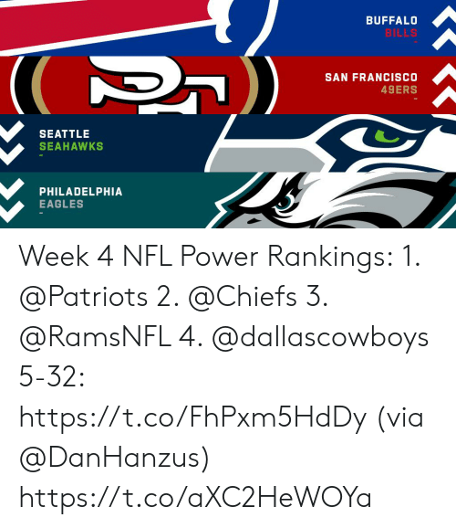 San Francisco 49ers, Philadelphia Eagles, and Memes: BUFFALO  BILLS  SAN FRANCISCO  49ERS  SEATTLE  SEAHAWKS  PHILADELPHIA  EAGLES Week 4 NFL Power Rankings: 1. @Patriots  2. @Chiefs  3. @RamsNFL  4. @dallascowboys  5-32: https://t.co/FhPxm5HdDy (via @DanHanzus) https://t.co/aXC2HeWOYa