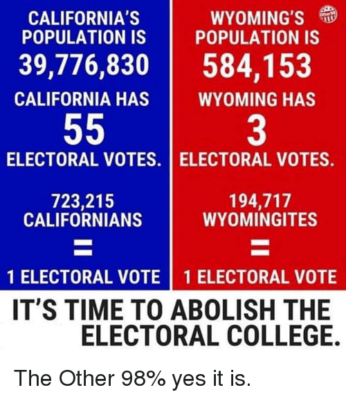 College, California, and Time: CALIFORNIA'S  POPULATION IS  WYOMING'S  POPULATION IS  39,776,830584,153  CALIFORNIA HAS  WYOMING HAS  3  ELECTORAL VOTES. I ELECTORAL VOTES.  723,215  CALIFORNIANS  194,717  WYOMINGITES  1 ELECTORAL VOTE 1 ELECTORAL VOTE  IT'S TIME TO ABOLISH THE  ELECTORAL COLLEGE. The Other 98% yes it is.