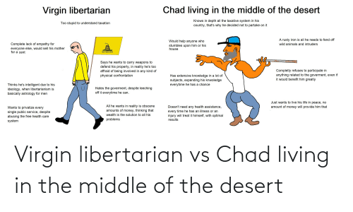 Libertarianism: Chad living in the middle of the desert  Virgin libertarian  Knows in depth all the taxative system in his  country, that's why he decided not to partake on it  Too stupid to understand taxation  A rusty iron is all he needs to fend off  Would help anyone who  stumbles upon him or his  house  Complete lack of empathy for  everyone else, would sell his mother  for a cent  wild animals and intruders  DONT TREAD ON ME  Says he wants to carry weapons to  defend his property, in reality he's too  affraid of being involved in any kind of  physical confrontation  Completly refuses to participate in  anything related to the goverment, even if  it would benefit him greatly  Has extensive knowledge in a lot of  subjects, expanding his knwoledge  everytime he has a chance  Thinks he's intelligent due to his  ideology, when libertarianism is  basically astrology for men  Hates the goverment, despite leeching  off it everytime he can.  Just wants to live his life in peace, no  All he wants in reality is obscene  amounts of money, thinking that  Doesn't need any health assistance,  every time he has an illness or an  injury will treat it himself, with optimal  amount of money will provide him that  Wants to privatize every  single public service, despite  abusing the free health care  system  wealth is the solution to all his  problems  results Virgin libertarian vs Chad living in the middle of the desert