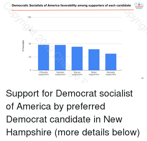 Democratic Socialists Of America: CHANGE  Democratic Socialists of America favorability among supporters of each candidate  RESEARCH  100  75  O50  25  O'Rourke  supporters  Sanders  supporters  Warren  supporters  Biden  supporters  Kennedy  supporters  40
