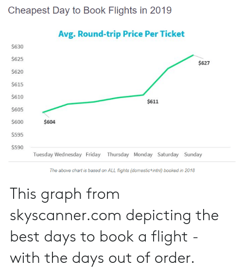 Friday, Best, and Book: Cheapest Day to Book Flights in 2019  Avg. Round-trip Price Per Ticket  $630  S625  $620  $615  S610  $605  $600  $595  $590  $627  $611  $604  Tuesday Wednesday Friday Thursday Monday Saturday Sunday  The above chart is based on ALL flights (domestic+intnl) booked in 2018 This graph from skyscanner.com depicting the best days to book a flight - with the days out of order.