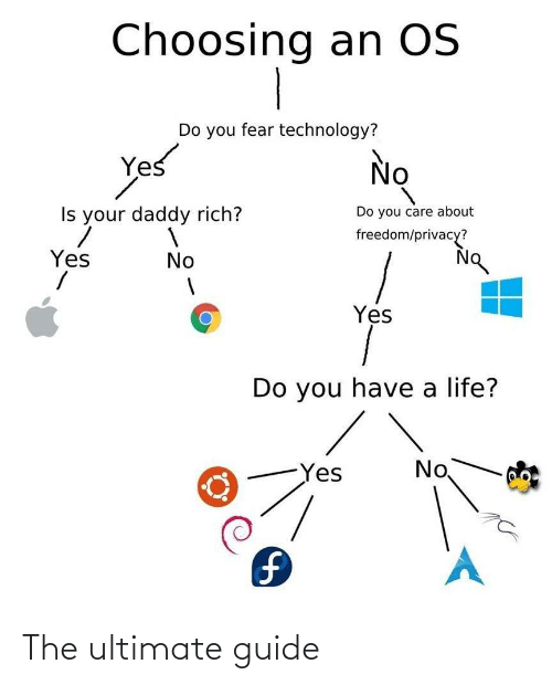 Technology: Choosing an OS  Do you fear technology?  Yes  No  Do you care about  Is your daddy rich?  freedom/privacy?  Yes  No  Yes  Do you have a life?  No  Yes  1. The ultimate guide
