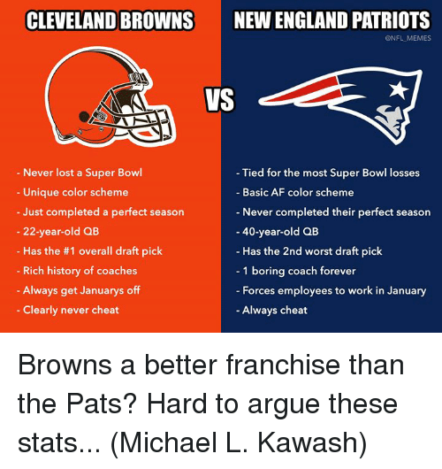 Af, Arguing, and Cleveland Browns: CLEVELAND BROWNS  NEW ENGLAND PATRIOTS  @NFL MEMES  VS  Never lost a Super Bowl  Unique color scheme  Just completed a perfect season  - Tied for the most Super Bowl losses  Basic AF color scheme  Never completed their perfect season  40-year-old QB  Has the 2nd worst draft pick  1 boring coach forever  Forces employees to work in January  Always cheat  - 22-year-old QB  Has the #1 overall draft pick  Rich history of coaches  Always get Januarys off  Clearly never cheat Browns a better franchise than the Pats? Hard to argue these stats... (Michael L. Kawash)