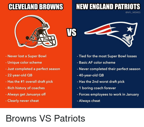 Losses: CLEVELAND BROWNS  NEW ENGLAND PATRIOTS  @NFL_MEMES  VS  Never lost a Super Bowl  Unique color scheme  Just completed a perfect season  22-year-old QB  Has the #1 overall draft pick  Rich history of coaches  Always get Januarys off  Clearly never cheat  Tied for the most Super Bowl losses  Basic AF color scheme  Never completed their perfect season  40-year-old QB  Has the 2nd worst draft pick  1 boring coach forever  - Forces employees to work in January  Always cheat Browns VS Patriots