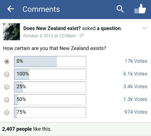 A Question: Comments  Does New Zealand exist? asked a question.  October 4, 2012 at 12:08pm  How certain are you that New Zealand exists?  17k Votes  0%  6.1k Votes  100%  3.4k Votes  25%  1.3k Votes  50%  75%  974 Votes  2,407 people like this.