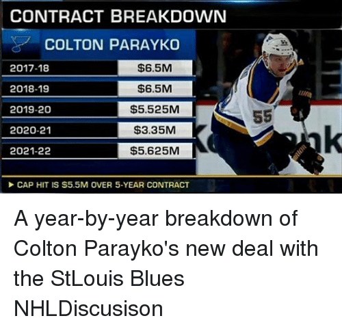 new deal: CONTRACT BREAKDOWN  COLTON PARAYKO  2017-18  2018-19  2019-20  2020-21  2021-22  $6.5M  $6.5M  $5.525M  $3.35M  $5.625M  Un  CAP HIT IS S5.5M OVER 5-YEAR CONTRACT A year-by-year breakdown of Colton Parayko's new deal with the StLouis Blues NHLDiscusison