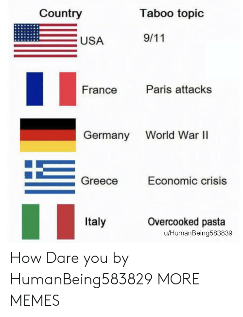 economic: Country  Taboo topic  9/11  USA  Paris attacks  France  World War I  Germany  Greece  Economic crisis  Overcooked pasta  Italy  u/HumanBeing583839 How Dare you by HumanBeing583829 MORE MEMES