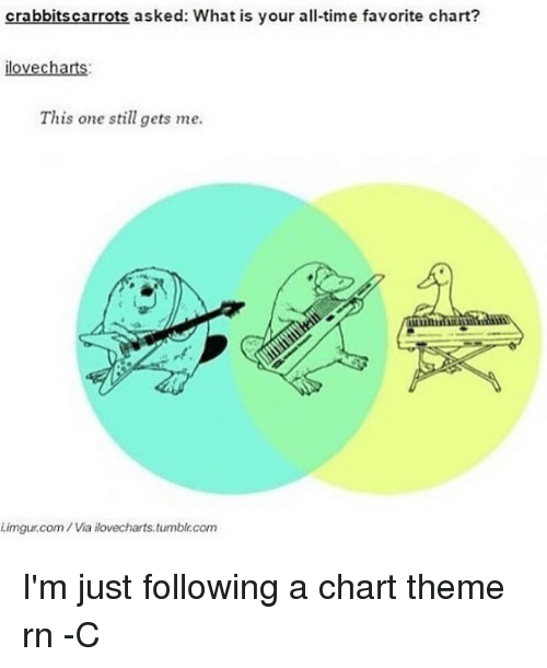 Memes, Tumblr, and Imgur: crabbits carrots asked: What is your all-time favorite chart?  lovecharts:  This one still gets me.  i.imgur.com/ Via ikovecharts.tumblr.com I'm just following a chart theme rn -C