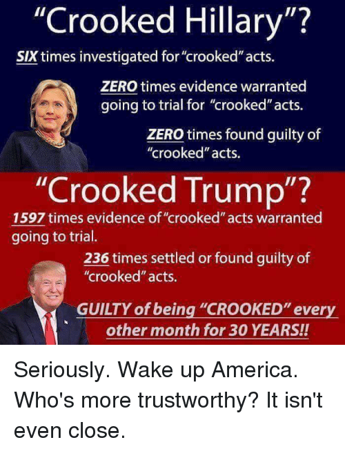"""America, Memes, and Ups: """"Crooked Hillary  SIXtimes investigated for """"crooked"""" acts.  ZERO times evidence warranted  going to trial for crooked acts.  ZERO times found guilty of  """"crooked"""" acts.  """"Crooked Trump""""?  1597 times evidence of """"crooked"""" acts warranted  going to trial.  236 times settled or found guilty of  """"crooked"""" acts.  GUILTY of being """"CROOKED""""every  other month for 30 YEARS! Seriously.  Wake up America. Who's more trustworthy?   It isn't even close."""