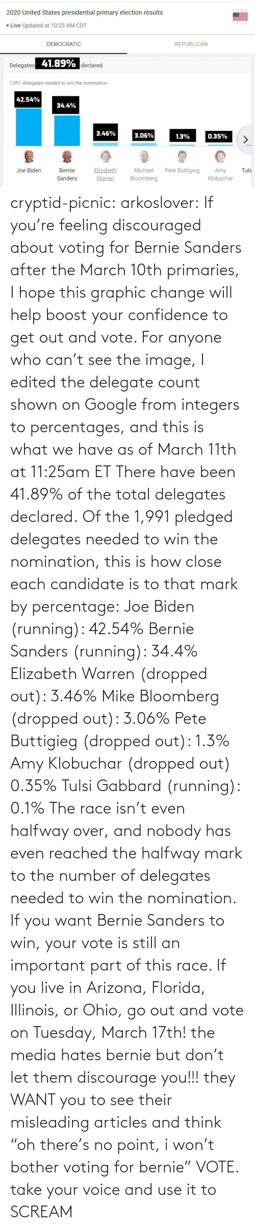 "elizabeth: cryptid-picnic: arkoslover:   If you're feeling discouraged about voting for Bernie Sanders after the March 10th primaries, I hope this graphic change will help boost your confidence to get out and vote. For anyone who can't see the image, I edited the delegate count shown on Google from integers to percentages, and this is what we have as of March 11th at 11:25am ET There have been 41.89% of the total delegates declared. Of the 1,991 pledged delegates needed to win the nomination, this is how close each candidate is to that mark by percentage: Joe Biden (running): 42.54% Bernie Sanders (running): 34.4% Elizabeth Warren (dropped out): 3.46% Mike Bloomberg (dropped out): 3.06% Pete Buttigieg (dropped out): 1.3% Amy Klobuchar (dropped out) 0.35% Tulsi Gabbard (running): 0.1% The race isn't even halfway over, and nobody has even reached the halfway mark to the number of delegates needed to win the nomination. If you want Bernie Sanders to win, your vote is still an important part of this race. If you live in Arizona, Florida, Illinois, or Ohio, go out and vote on Tuesday, March 17th!    the media hates bernie but don't let them discourage you!!! they WANT you to see their misleading articles and think ""oh there's no point, i won't bother voting for bernie"" VOTE. take your voice and use it to SCREAM"