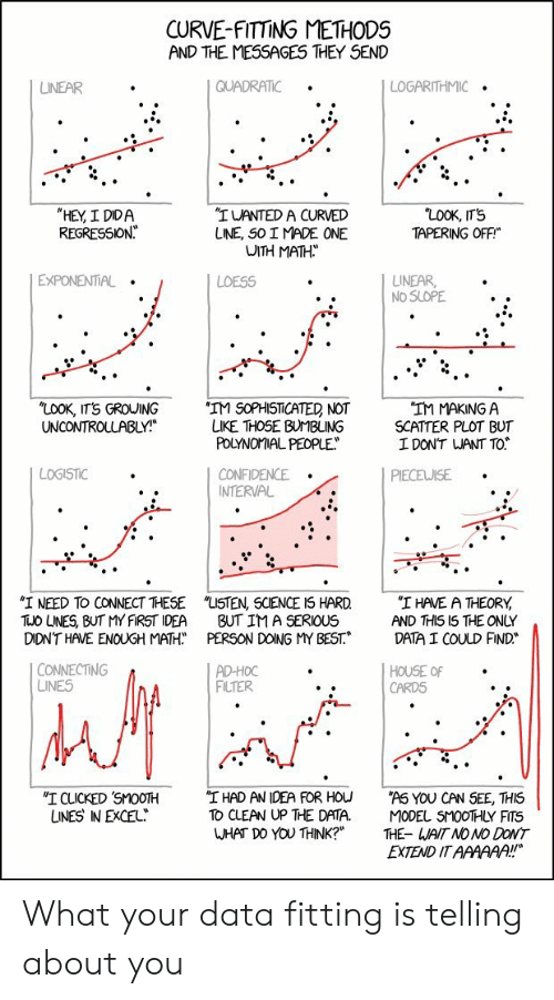 "Confidence, Curving, and Smooth: CURVE-FITTING METHODS  AND THE MESSAGES THEY SEND  QUADRATIC  LOGARITHMIC  LINEAR  ""LOOK, IT'S  TAPERING OFF  ""HEY, I DIDA  REGRESSION  ""IWANTED A CURVED  LINE, SO I MADE ONE  WITH MATH  EXPONENTIAL  LINEAR  NO SLOPE  LOESS  ""LOOK, ITS GROUING  UNCONTROLLABLY!  'IM SOPHISTICATED NOT  LIKE THOSE BUMBLING  POLYNOMIAL PEOPLE  ""IM MAKING A  SCATTER PLOT BUT  I DON'T WANT TO  LOGISTIC  CONFIDENCE  INTERVAL  PIECEWISE  ""I NEED TO CONNECT THESE  TUO LNES, BUT MY FIRST IDEA  DIDN'T HAVE ENOUGH MATH  ""LISTEN, SCIENCE IS HARD  BUT IM A SERIOUS  PERSON DOING MY BEST.  ""I HAVE A THEORY  AND THIS I5 THE ONLY  DATA I COULD FIND  CONNECTING  LINES  AD-HOC  FILTER  HOUSE OF  CARDS  ""I HAD AN IDEA FOR HOU  TO CLEAN UP THE DATA.  WHAT DO YOU THINK?""  ""I CLICKED SMOOTH  UNES IN EXCEL  ""AS YOU CAN SEE, THIS  MODEL SMOOTHLY FITS  THE- WAIT NO NO DONT  EXTEND IT AAAAAA!! What your data fitting is telling about you"