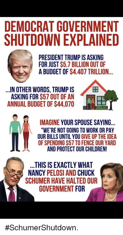 "Children, Work, and Budget: DEMOCRAT GOVERNMENT  SHUTDOWN EXPLAINED  PRESIDENT TRUMP IS ASKING  FOR JUST $5.7 BILLION OUT OF  A BUDGET OF $4.407 TRILLION...  田  IN OTHER WORDS, TRUMP IS  ASKING FOR S57 OUT OF AN  ANNUAL BUDGET OF $44,070  IMAGINE YOUR SPOUSE SAYING...  ""WE'RE NOT GOING TO WORK OR PAY  OUR BILLS UNTIL YOU GIVE UP THE IDEA  OF SPENDING S57 TO FENCE OUR YARD  AND PROTECT OUR CHILDREN!  THIS IS EXACTLY WHAT  NANCY PELOSI AND CHUCK  SCHUMER HAVE HALTED OUR  GOVERNMENT FOR"