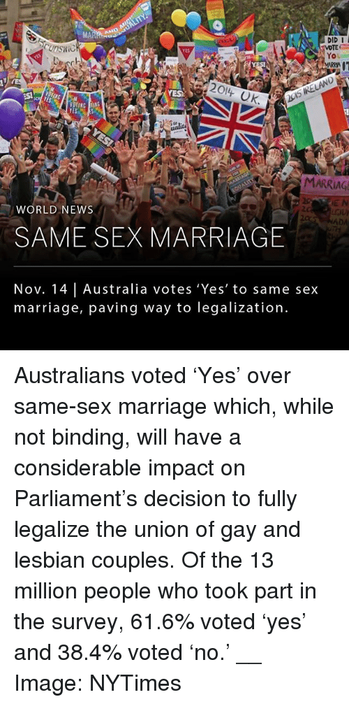 Marriage, Memes, and News: DID I  VOTE  YoU  cunskic  YES  ualit  MARRIAG  WORLD NEWS  2c  SAME SEX MARRIAGE  Nov. 14 | Australia votes 'Yes' to same se:x  marriage, paving way to legalization. Australians voted 'Yes' over same-sex marriage which, while not binding, will have a considerable impact on Parliament's decision to fully legalize the union of gay and lesbian couples. Of the 13 million people who took part in the survey, 61.6% voted 'yes' and 38.4% voted 'no.' __ Image: NYTimes