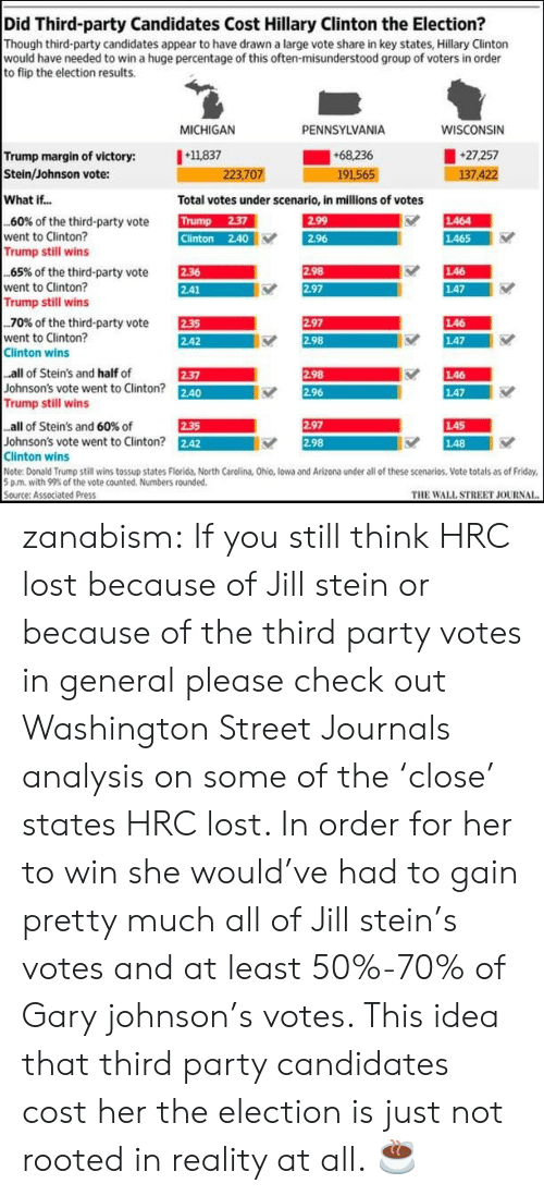 Electioneer: Did Third-party Candidates Cost Hillary Clinton the Election?  Though third-party candidates appear to have drawn a large vote share in key states, Hillary Clinton  would have needed to win a huge percentage of this often-misunderstood group of voters in order  to flip the election results.  MICHIGAN  PENNSYLVANIA  WISCONSIN  Trump margin of victory: 11837  Stein/Johnson vote:  +68.236  191565  27,257  7.4  223,707  What if...  Total votes under scenario, in millions of votes  TUN  Clinton 2.40  EST  ES  60% of the third-party vote  went to Clinton?  し464  2.96  し465  Trump still wins  EEM  AR  65% of the third-party vote  went to Clinton?  Trump still wins  し46  147  .70% of the third-party vote  went to Clinton?  Clinton wins  E  2.42  2.97  し46  2.98  し47  all of Stein's and half of  Johnson's vote went to Clinton? 2.40  Trump still wins  298  し46  し47  2-37  2.96  LA5  148  all of Stein's and 60% of  2.35  2.97  Johnson's vote went to Clinton? 242  Clinton wins  Note: Donald Trump still wins tossup states Florida, North Carolina, Ohio, lowa and Arizona under all of these scenarios. Vote totals as of Friday  5 pm, with 99% of the vote counted. Numbers rounded.  Source: Associated Press  2.98  THE WALL STREET JOURNAI zanabism:  If you still think HRC lost because of Jill stein or because of the third party votes in general please check out Washington Street Journals analysis on some of the 'close' states HRC lost. In order for her to win she would've had to gain pretty much all of Jill stein's votes and at least 50%-70% of Gary johnson's votes. This idea that third party candidates cost her the election is just not rooted in reality at all.  ☕️