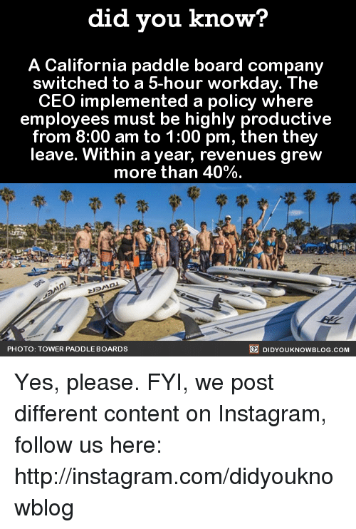Paddling: did you know?  A California paddle board company  switched to a 5-hour workday. The  CEO implemented a policy where  employees must be highly productive  from 8:00 am to 1:00 pm, then they  leave. Within a year, revenues grew  more than 40%  DIDYouK Now BLOG coM  PHOTO: TOWER PADDLE BOARDS Yes, please.  FYI, we post different content on Instagram, follow us here: http://instagram.com/didyouknowblog ☚