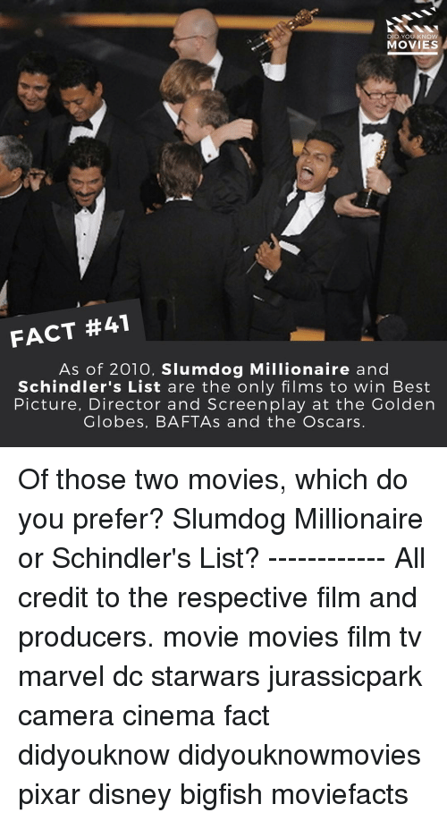 Disney, Golden Globes, and Memes: DID YOU KNOW  MOVIES  FACT #41  As of 2010, Slumdog Millionaire and  Schindler's List are the only films to win Best  Picture, Director and Screenplay at the Golden  Globes, BAFTAs and the Oscars. Of those two movies, which do you prefer? Slumdog Millionaire or Schindler's List? ------------ All credit to the respective film and producers. movie movies film tv marvel dc starwars jurassicpark camera cinema fact didyouknow didyouknowmovies pixar disney bigfish moviefacts