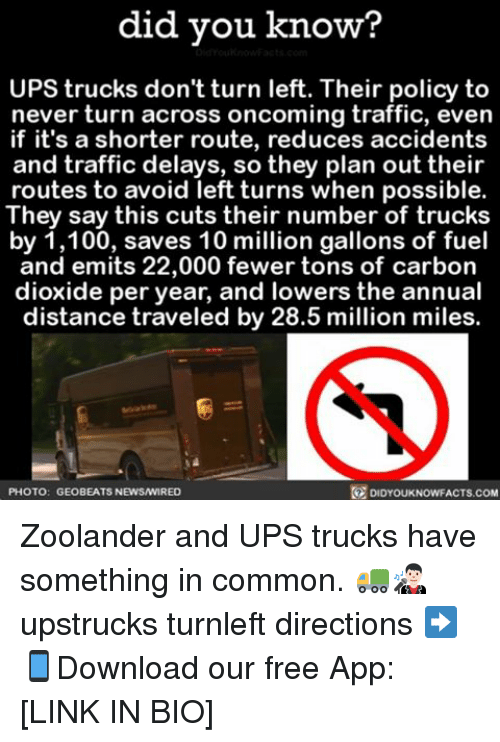 Memes, Zoolander, and 🤖: did you know?  UPS trucks don't turn left. Their policy to  never turn across oncoming traffic, even  if it's a shorter route, reduces accidents  and traffic delays, so they plan out their  routes to avoid left turns when possible.  They say this cuts their number of trucks  by 1,100, saves 10 million gallons of fuel  and emits 22,000 fewer tons of carbon  dioxide per year, and lowers the annual  distance traveled by 28.5 million miles.  R DIDYouKNowFACTs.coM  PHOTO: GEO BEATs NEwswIRED Zoolander and UPS trucks have something in common. 🚛👨🏻🎤 upstrucks turnleft directions ➡📱Download our free App: [LINK IN BIO]