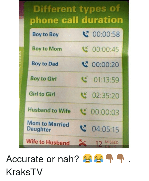 Dad, Memes, and Phone: Different types of  phone call duration  Boy to Boy  00:00:58  y to Mom 00:00:45  Boy to Dad  Boy to Girl  Girl to Girl  Husband to Wife 00:00:03  Mom to Married04:05:15  00:00:20  01:13:59  02:35:20  Daughter  Wife to Husband  MISSED  12 Accurate or nah? 😂😂👇🏾👇🏾 . KraksTV