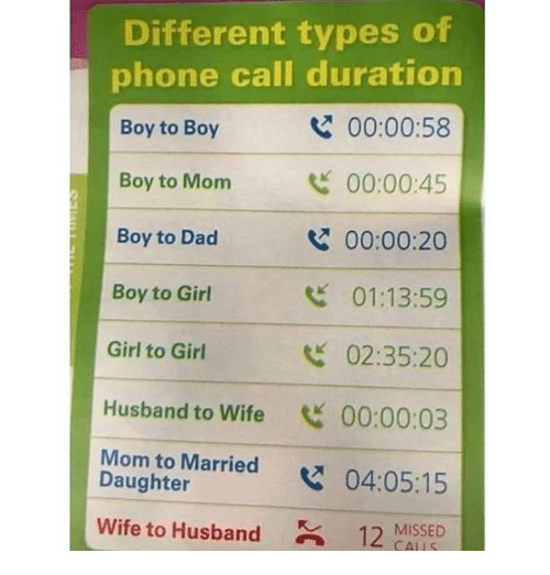 Different Types: Different types of  phone call duration  Boy to Boy  Boy to Monm  Boy to Dad  Boy to Girl  Girl to Girl  Husband to Wife 00:00:03  Mom to Married x  Wife to Husband12 MISSED  00:00:58  00:00:45  00:00:20  01:13:59  02:35:20  Daughter  04:05:15  CALLS