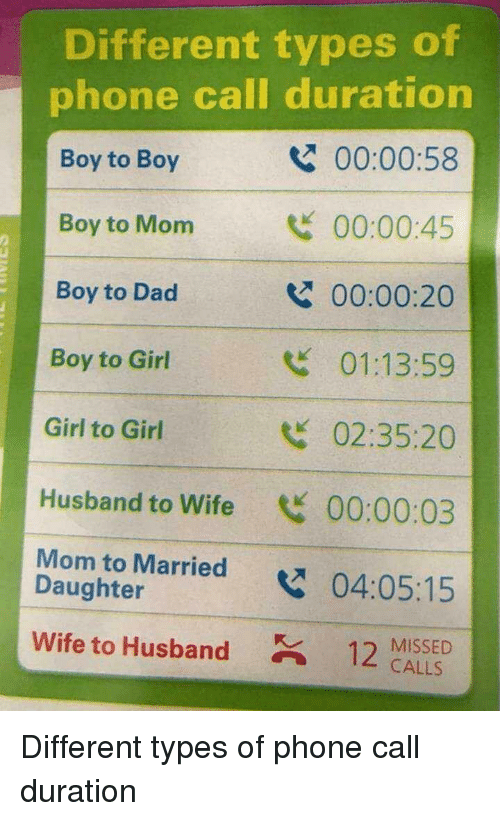 Different Types: Different types of  phone call duration  Boy to Boy  Boy to Mom  Boy to Dad  Boy to Girl  Girl to Girl  Husband to Wife 00:00:03  Mom to Married04:05:15  00:00:58  00:00:45  00:00:20  01:13:59  02:35:20  2  Daughter  wife to Husband  12 MISSED  CALLS Different types of phone call duration