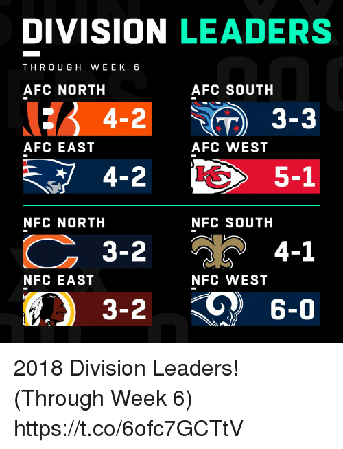 Memes, Afc East, and Afc North: DIVISION LEADERS  THRO UGH WEEK 6  AFC NORTH  AFC SOUTH  : 4-2 ) 3-3  AFC EAST  AFC WEST  5-1  NFC NORTH  NFC SOUTH  3-2  4-1  NFC EAST  NFC WEST  3-2  6-0 2018 Division Leaders! (Through Week 6) https://t.co/6ofc7GCTtV
