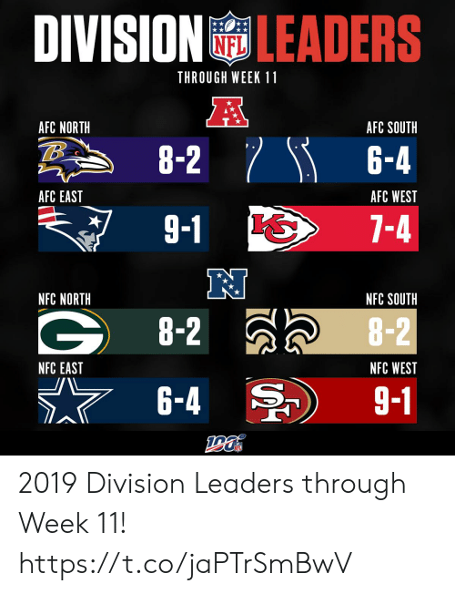south: DIVISION LEADERS  THROUGH WEEK 11  A  AFC NORTH  AFC SOUTH  8-2 6-4  AFC EAST  AFC WEST  9-1  7-4  NFC NORTH  NFC SOUTH  G8-2  8-2  NFC EAST  NFC WEST  6-4  9-1 2019 Division Leaders through Week 11! https://t.co/jaPTrSmBwV