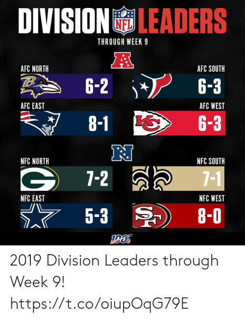 Memes, Afc East, and Afc North: DIVISION LEADERS  THROUGH WEEK 9  A  AFC NORTH  AFC SOUTH  6-2  6-3  AFC EAST  AFC WEST  8-1  6-3  NFC NORTH  NFC SOUTH  7-2  7-1  NFC WEST  NFC EAST  5-3  8-0 2019 Division Leaders through Week 9! https://t.co/oiupOqG79E