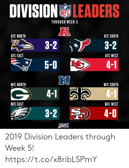 Memes, Nfl, and Afc East: DIVISIONLEADERS  NFL  THROUGH WEEK 5  AFC NORTH  AFC SOUTH  3-2  3-2  AFC EAST  AFC WEST  5-0  4-1  NFC NORTH  NFC SOUTH  4-1  4-1  NFC EAST  NFC WEST  3-2  4-0 2019 Division Leaders through Week 5! https://t.co/x8ribLSPmY