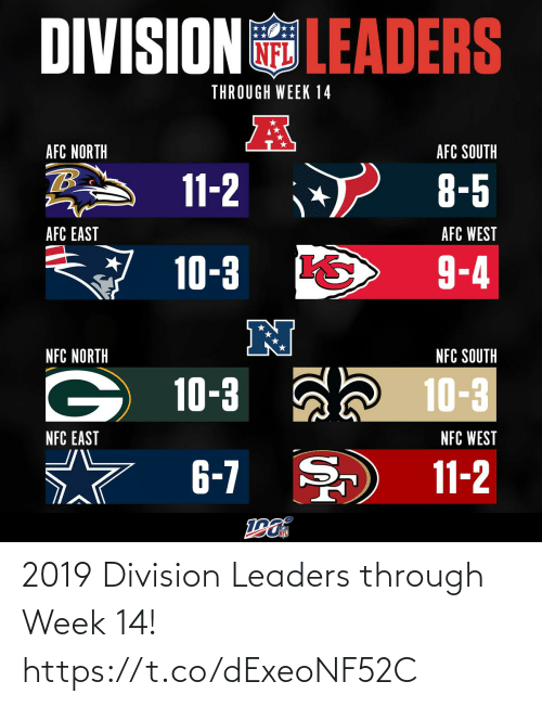 south: DIVISIONLEADERS  THROUGH WEEK 14  AFC NORTH  AFC SOUTH  11-2  8-5  AFC WEST  AFC EAST  9-4  10-3  N  NFC NORTH  NFC SOUTH  10-3 a 10-3  NFC WEST  NFC EAST  6-7  11-2 2019 Division Leaders through Week 14! https://t.co/dExeoNF52C