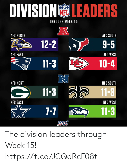 south: DIVISIONLEADERS  THROUGH WEEK 15  AFC NORTH  AFC SOUTH  12-2  9-5  AFC WEST  AFC EAST  11-3  10-4  NFC SOUTH  NFC NORTH  11-3  11-3  NFC WEST  NFC EAST  7-7  11-3 The division leaders through Week 15! https://t.co/JCQdRcF08t
