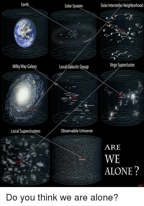 Interstellar: Earth  MilkyWay Gala  Local Superclusters  Solar System  Local6alactic Group  Observable Universe  Solar Interstellar Neighborhood  Virgo Superciuster  ARE  WE  ALONE Do you think we are alone?