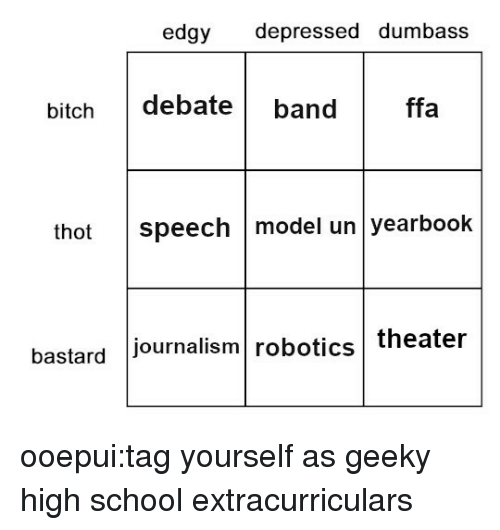 tag yourself: edgy depressed dumbass  bitch debateband  ffa  thot speech model un yearbook  bastard journalism robotics theater ooepui:tag yourself as geeky high school extracurriculars