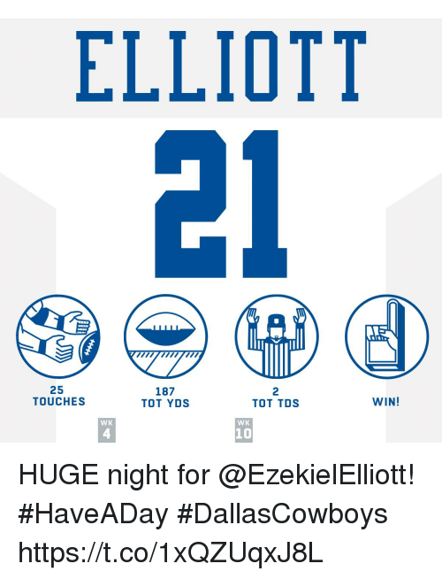 Memes, 🤖, and Tds: ELLIOTT  25  TOUCHES  187  TOT YDS  2  TOT TDS  WIN!  WK  WK  4  10 HUGE night for @EzekielElliott!  #HaveADay #DallasCowboys https://t.co/1xQZUqxJ8L