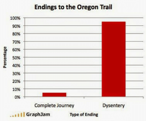Anaconda, Journey, and Oregon Trail: Endings to the Oregon Trail  100%  90%  80%  70%  6096  50%  40%  3096  20%  10%  02%  Complete Journey  Dysentery  .Il GraphJam  Type of Ending