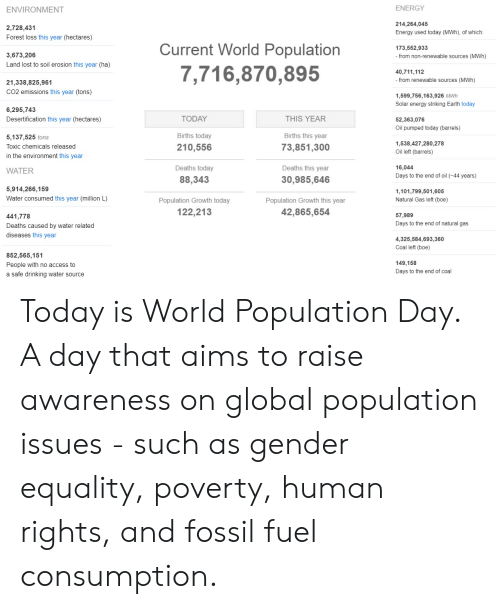 human rights: ENERGY  ENVIRONMENT  214,264,045  2,728,431  Energy used today (MWh), of which :  Forest loss this year (hectares)  Current World Population  173,552,933  3,673,206  from non-renewable sources (MWh)  Land lost to soil erosion this year (ha)  7,716,870,895  40,711,112  - from renewable sources (MWh)  21,338,825,961  CO2 emissions this year (tons)  1,599,756,163,926 MWh  Solar energy striking Earth today  6,295,743  THIS YEAR  Desertification this year (hectares)  TODAY  52,363,076  Oil pumped today (barrels)  Births this year  Births today  5.137,525 tons  1,538,427,280,278  210,556  73,851,300  Toxic chemicals released  Oil left (barrels)  in the environment this year  Deaths this year  16,044  Deaths today  WATER  Days to the end of oil (-44 years)  88,343  30,985,646  5,914,266,159  1,101,799,501,605  Natural Gas left (boe)  Water consumed this year (million L)  Population Growth today  Population Growth this year  42,865,654  122,213  57,989  441,778  Days to the end of natural gas  Deaths caused by water related  diseases this year  4,325,584,693,360  Coal left (boe)  852,565,151  149,158  People with no access to  Days to the end of coal  a safe drinking water source Today is World Population Day.  A day that aims to raise awareness on global population issues - such as gender equality, poverty, human rights, and fossil fuel consumption.