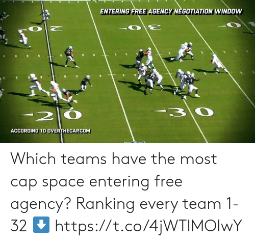 Memes, Free, and Space: ENTERING FREE AGENCY NEGOTIATION WINDOW  20  30  ACCORDING TO OVERTHECAPCOM Which teams have the most cap space entering free agency?  Ranking every team 1-32 ⬇️ https://t.co/4jWTIMOIwY
